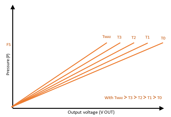 output voltage of the sensor according to pressure 3